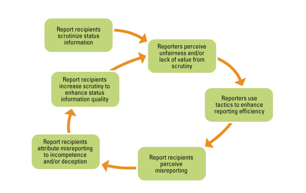 The Pitfalls of Project Status Reporting