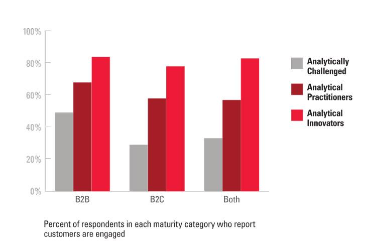 Using Analytics to Improve Customer Engagement