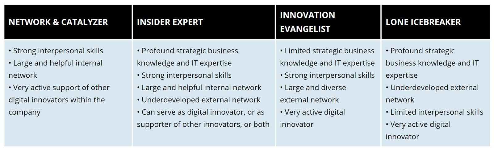 Four Profiles of Successful Digital Executives