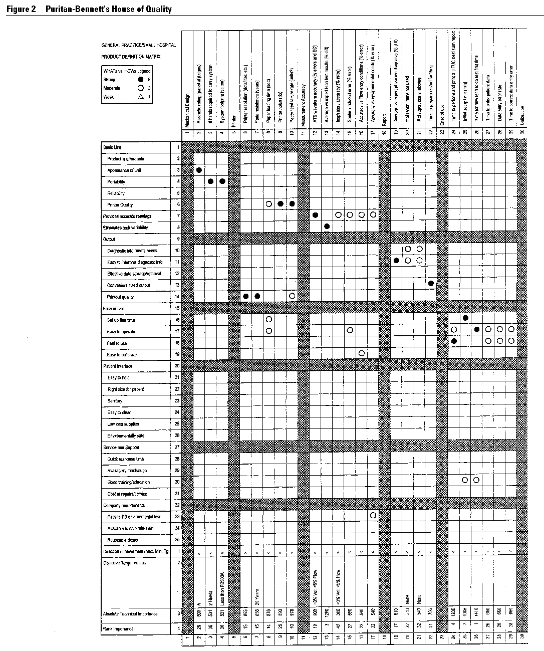 house of quality in figure 2