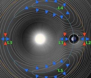 Lagrange_points-1