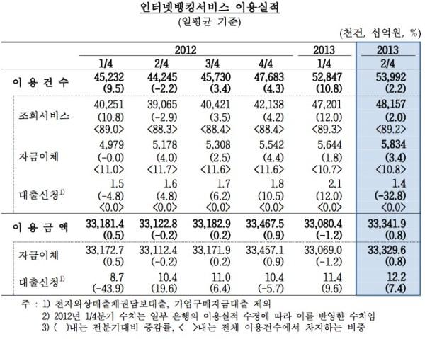 인터넷뱅킹서비스 이용실적 (2013년 2/4분기)