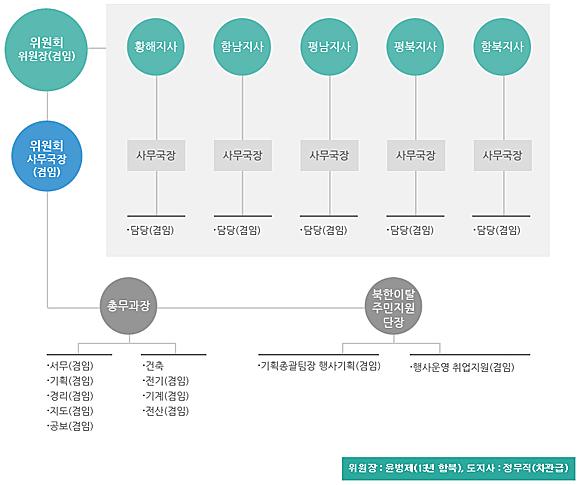 이북5도위원회 조직