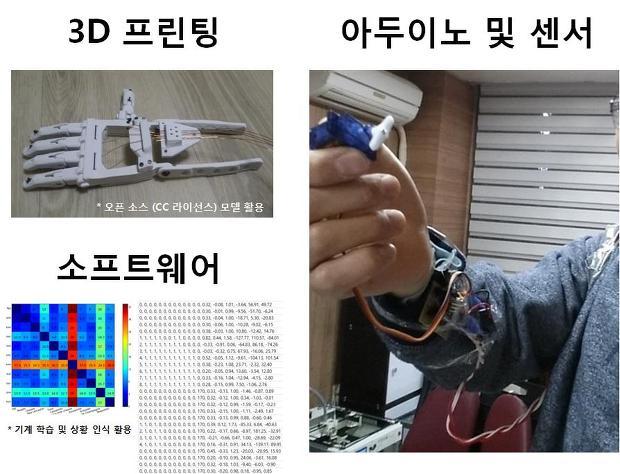 3D 프린팅과 아두이노 및 센서 기술 그리고 소프트웨어(기계 학습) 의 만남