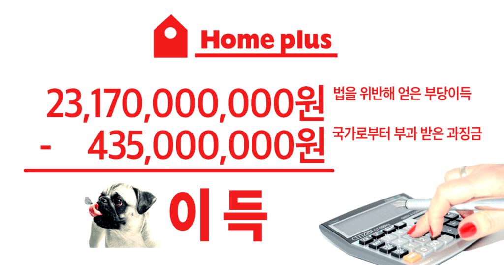 홈플러스가 법을 위반해 번 돈은 4년간 약 232억 원인데, 2015년 4월 27일 공정위가 부과한 과징금은 4억3,500만 원이었다. 홈플러스는 지난 6월 초 매물로 나왔다. 지분 100%의 평가액은 7조 원을 호가한다.