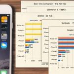 아이폰 3GS에서 아이폰 6s까지: 부팅 속도와 벤치마크 4종 결과 비교