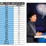 주간 뉴스 큐레이션: 2015년 박근혜의 메시지, '국회 탓'