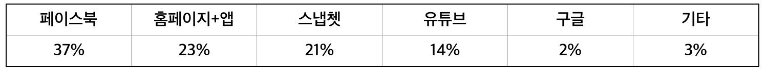 표 4) 2015년 7월 버즈피드 콘텐츠 소비 플랫폼