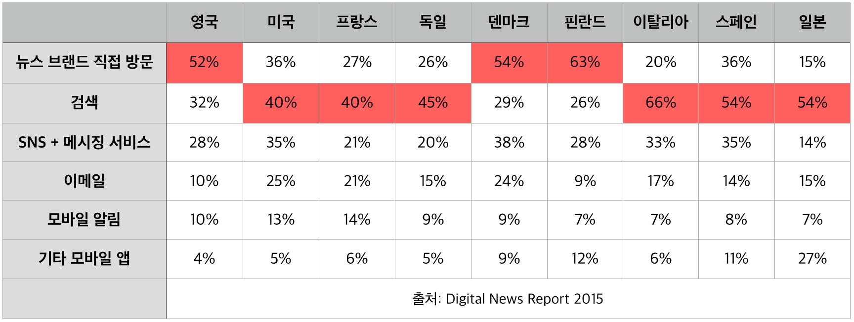 표2) 온라인/디지털 뉴스 시작점