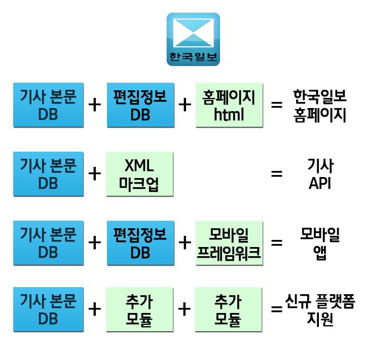 한국일보의 DB구조, 데이터베이스를 정보에 따라 분리해서 보관하면 추후 다양한 플랫폼을 지원하기가 쉬워진다.
