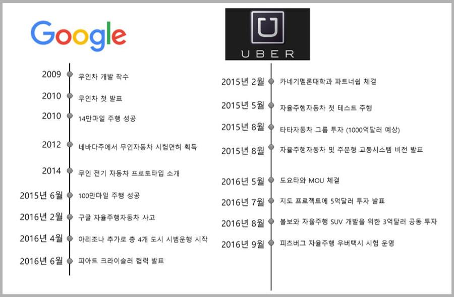 구글과 우버의 자율주행 자동차 및 자동차사 협력 요약