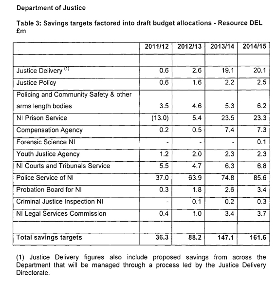 NI Department of Justice Budget Saving Targets \u2013 Slugger O\u0027Toole
