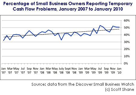 Small Business Cash Flow Problems Still Not Declining - Small
