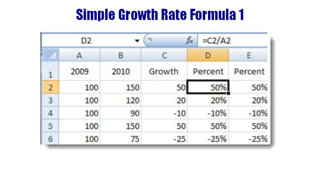 Annual Growth And CAGR Getting Your Growth Rates Straight - Small