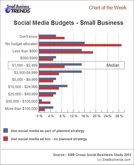 Small Businesses Social Media Budgets - Small Business Trends