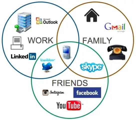 Convos App Consolidate Social Media Profiles Into One Dashboard