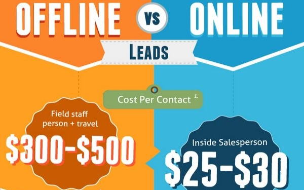 Managing Sales Leads Infographic Offline Versus Online - Small
