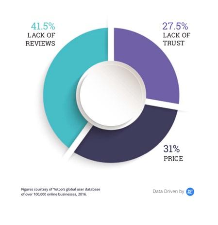 Lack of Customer Reviews