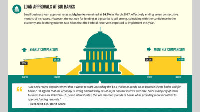 Small Business Loans at Institutional Lenders, Small Banks on the Uptick - Blogs - Bloglikes