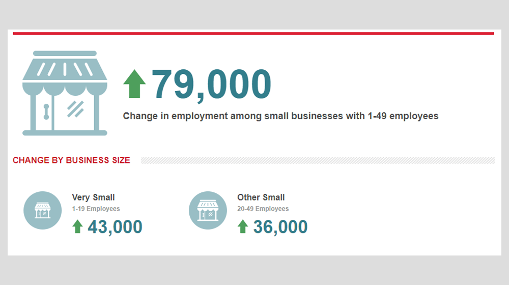 October 2017 ADP Small Business Report Shows that Small Businesses Added 79,000 Jobs in October, A Big Rebound from Last Month