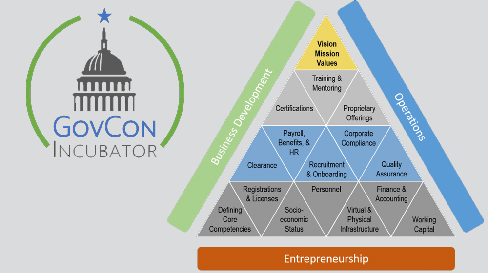GovCon Incubator Wants to Connect Small Businesses with More Federal Contracts