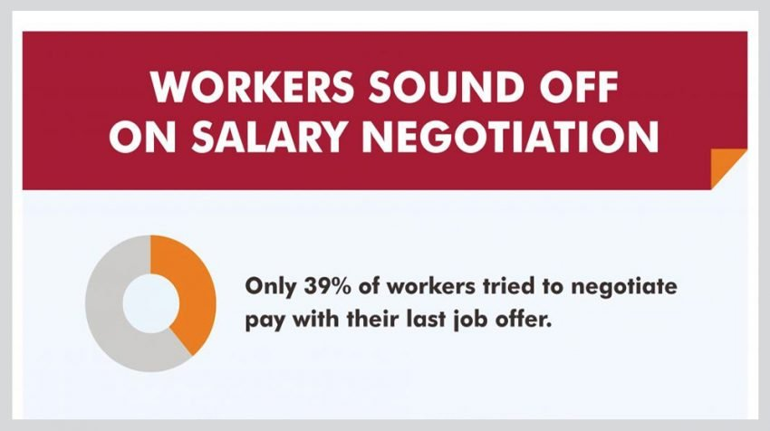 Just 39 of Employees Want to Negotiate Their Salary - Small