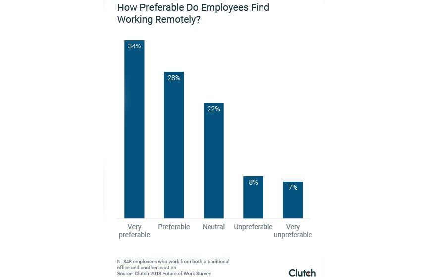Where Employees Work