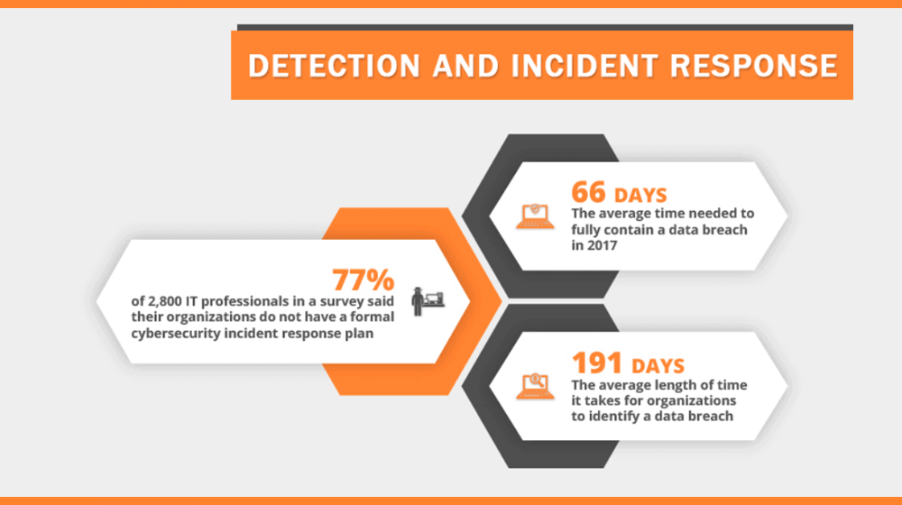 Data Breach Statistics: It Takes 191 Days for a Company to Realize There's Been a Data Breach