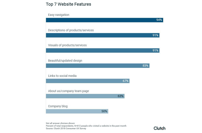 94 Percent of Consumers Say Easy Website Navigation is the Most Important Thing