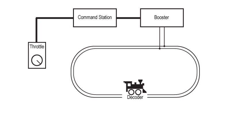 dcc layout wiring diagrams