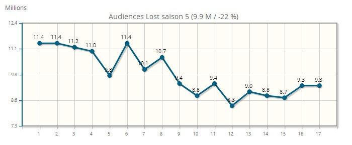 lost saison 5