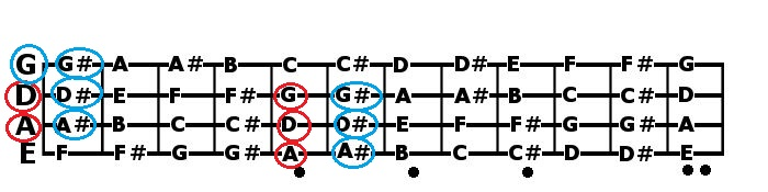 Explained Bass Guitar Notes, Fretboard Radius and Neck Profile