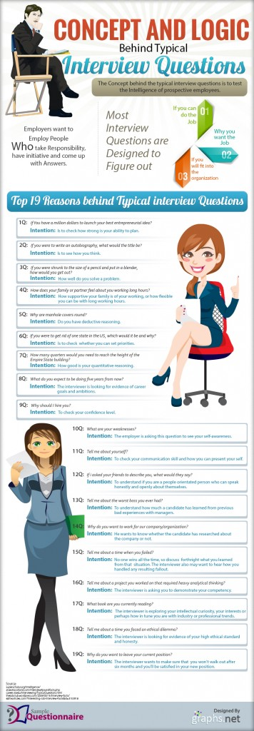 Common Interview Questions and The Meaning Behind Them - Best Interview Answers