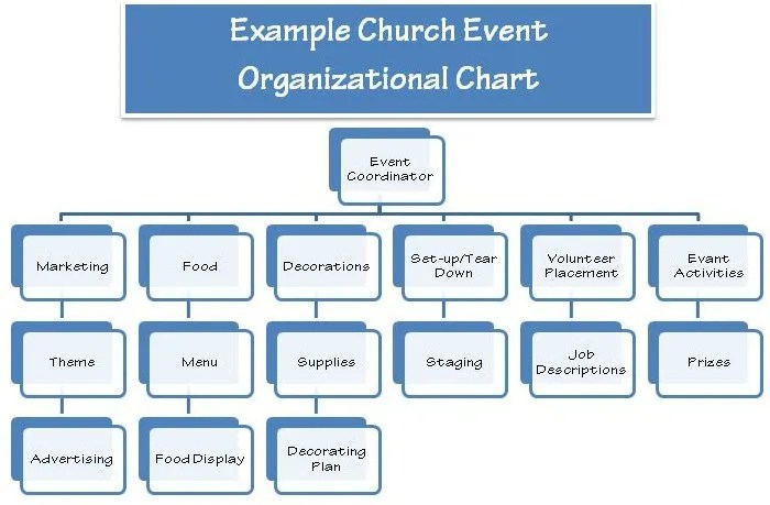 10 Elements to Church Event Planning - How to Plan a Successful - how to organize chart examples