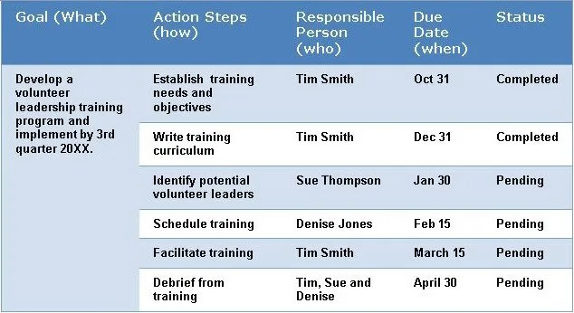 4 Steps to Church Strategic Planning - church program