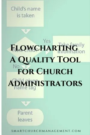Flowcharting - A Quality Management Tool for the Church Administrator