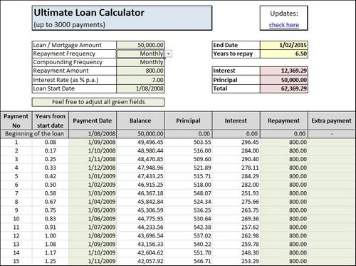 Ultimate Loan Calculator in Excel Smart eKits - Loan Calculator Excel