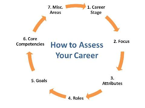 The 7 Career Stages and Why They affect Your Career Development and