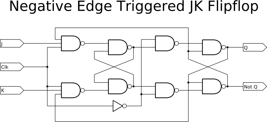 circuit diagram of edge triggered d flip flop