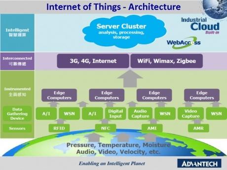 Internet of Things\u2014Architecture \u2013 SmartsScience