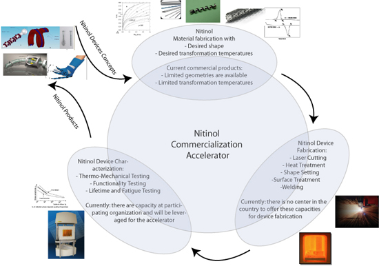 Dynamic and Smart Systems Lab - Nitinol Commercialization Accelerator