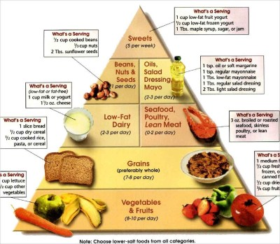 Diet For Weight Loss Food Chart