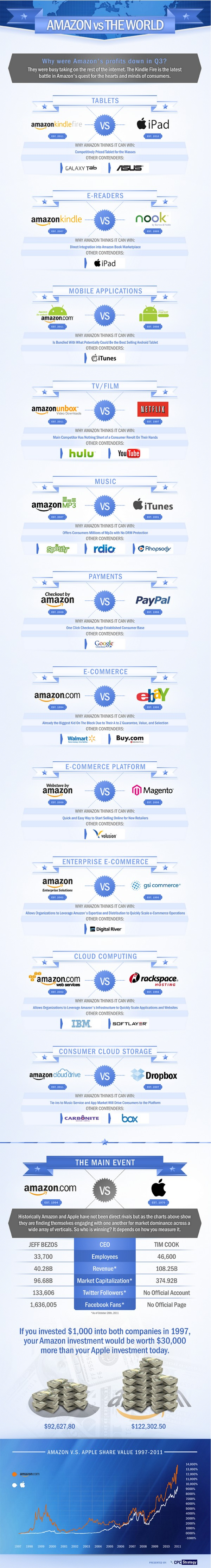 amazon vs world infographic1 Amazon Vs Rivals Who Will Win ? [Infographic]