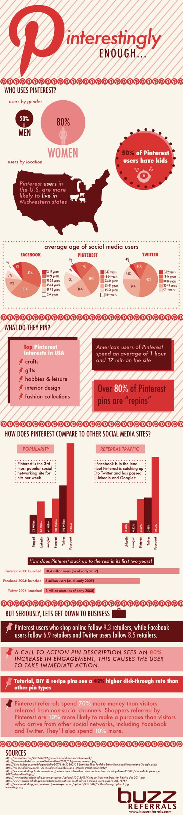 Why the Interest in Pinterest?