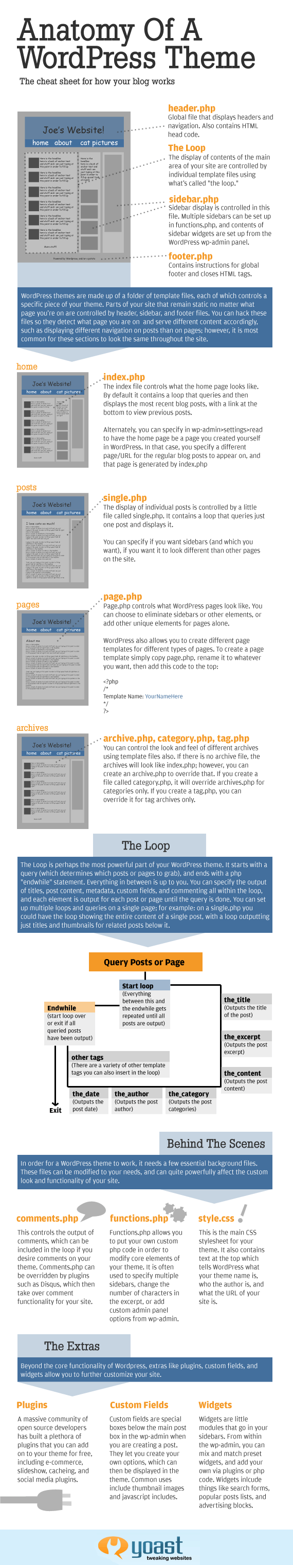 anatomy wordpress theme The Anatomy of a WordPress theme [Infographic]