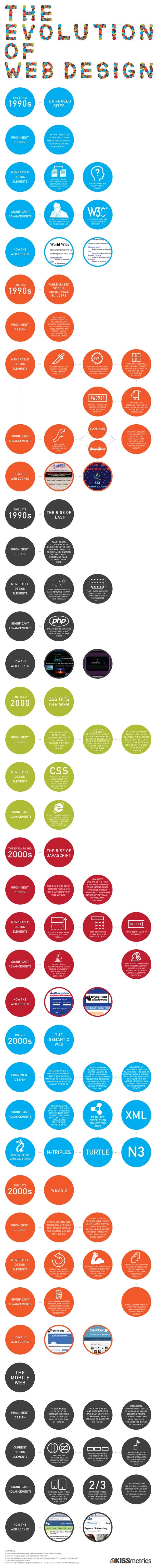 the evolution of web design infographic The Evolution of Web Design [Infographic]