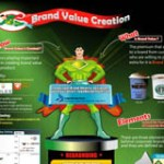 brand-value-creation-infographics