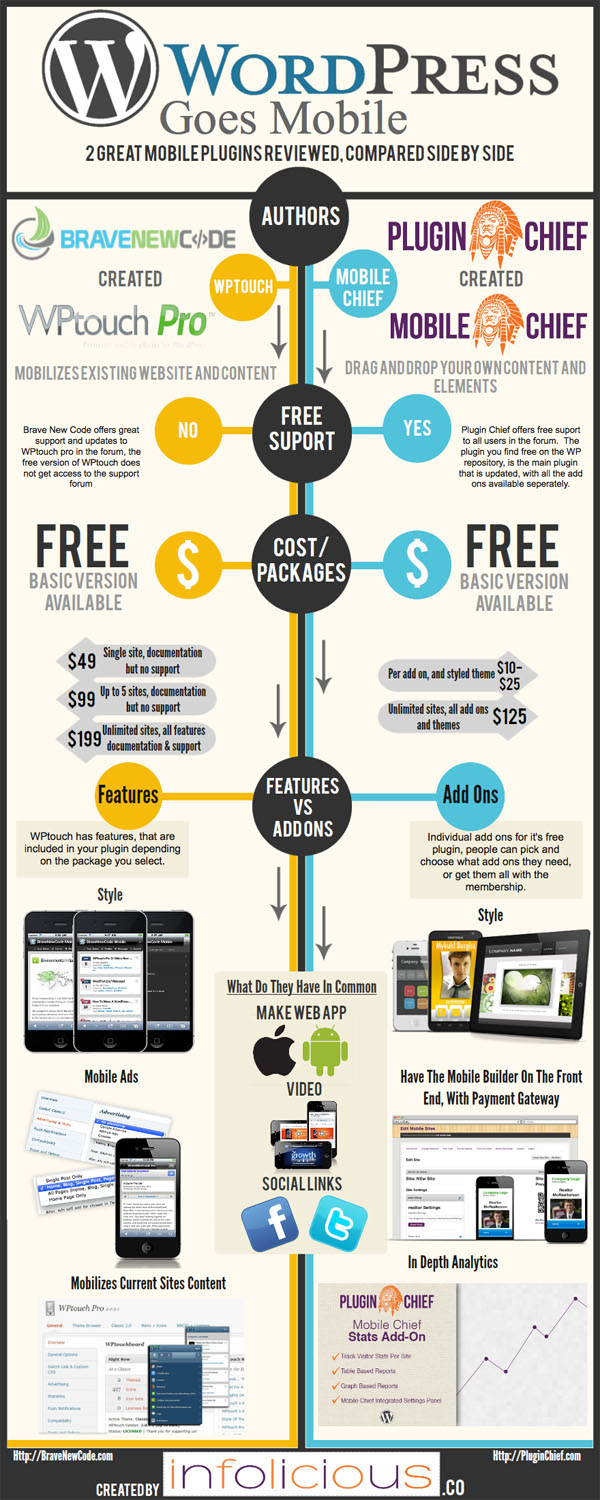 WordPress Mobile Infographic Wordpress Goes Mobile [Infographic]