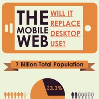 the-mobile-web-will-it-replace-desktop-use-small
