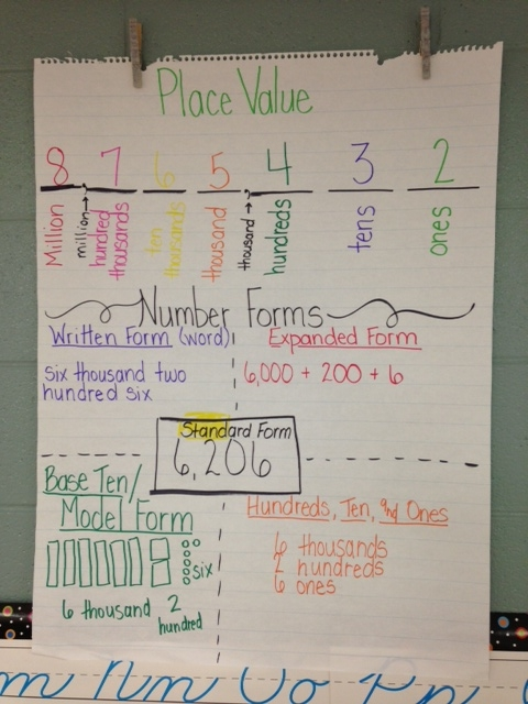 Building Place Value Understanding in the 3rd Grade Classroom